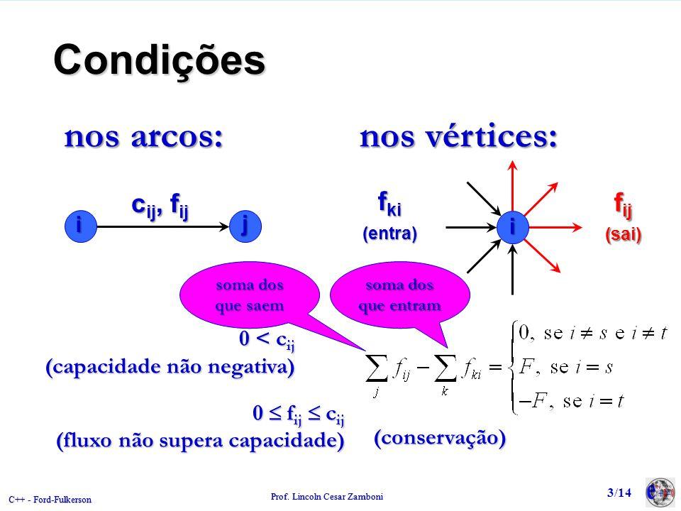 Condições nos arcos: nos vértices: fki cij, fij fij (entra) (sai) i j