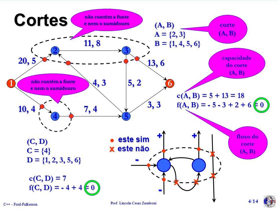 Cortes não contém a fonte e nem o sumidouro. corte. (A, B) (A, B) A = {2, 3} B = {1, 4, 5, 6} 2.