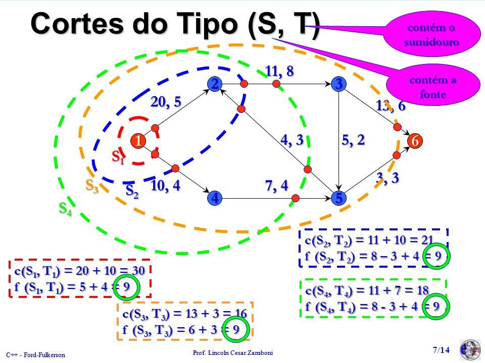 Cortes do Tipo (S, T) contém o sumidouro. S3. S4. 2. 3. 1. 6. 4. 5. 20, 5. 11, 8. 5, 2. 7, 4.
