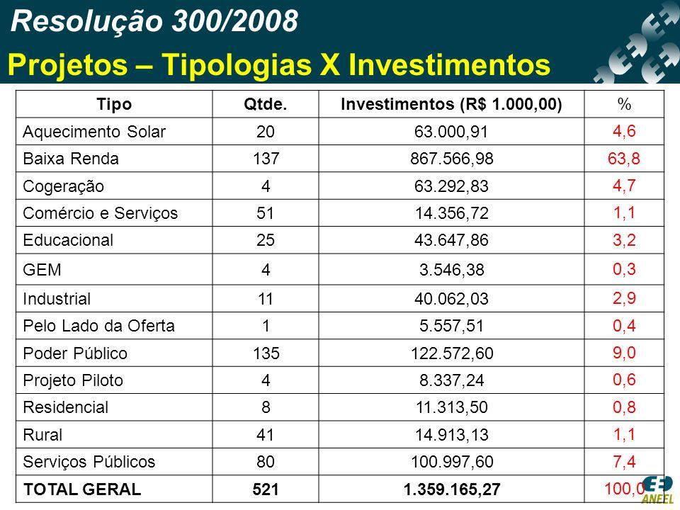 Projetos – Tipologias X Investimentos