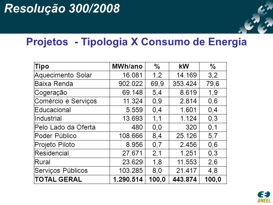 Projetos - Tipologia X Consumo de Energia