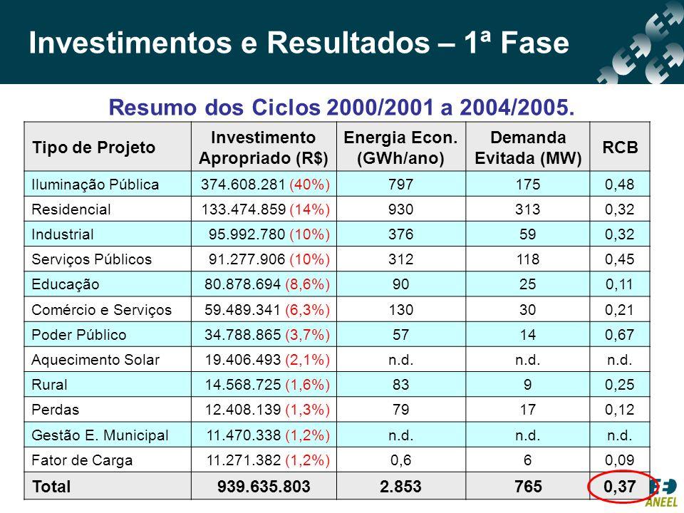 Investimento Apropriado (R$) Energia Econ. (GWh/ano)