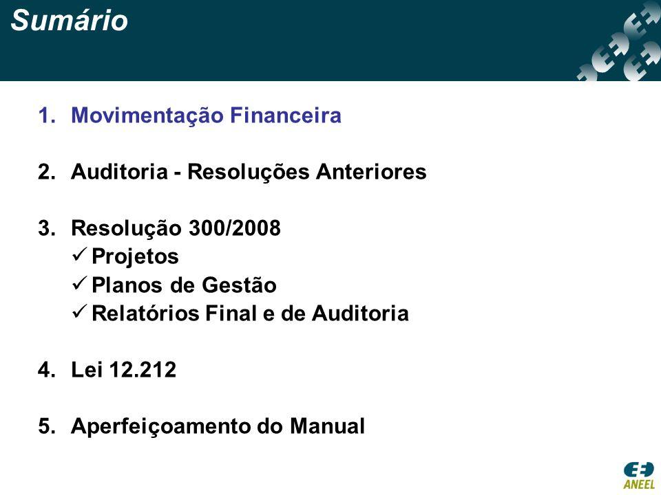 Sumário Movimentação Financeira Auditoria - Resoluções Anteriores
