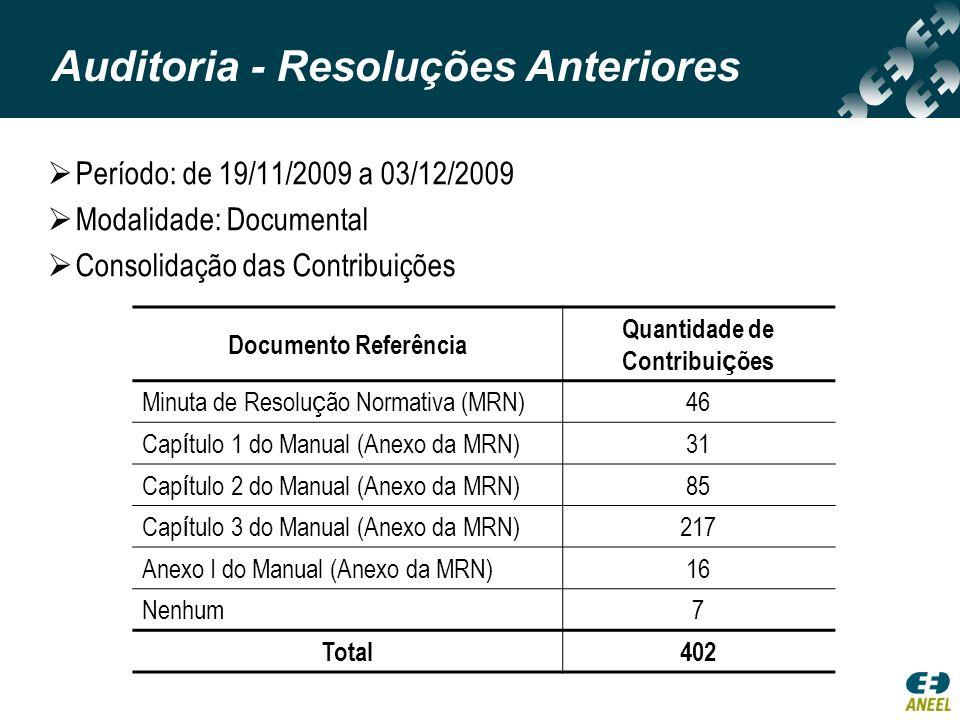 Quantidade de Contribuições