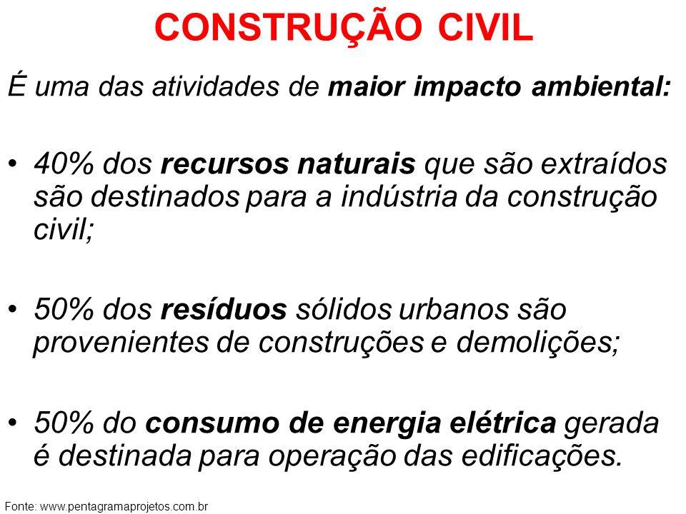 CONSTRUÇÃO CIVIL É uma das atividades de maior impacto ambiental: