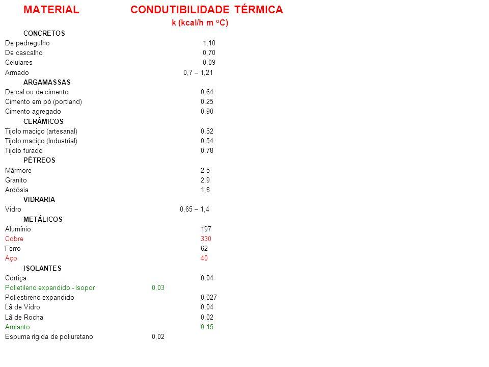 Cimento em pó (portland) 0,25 Cimento agregado 0,90 CERÂMICOS