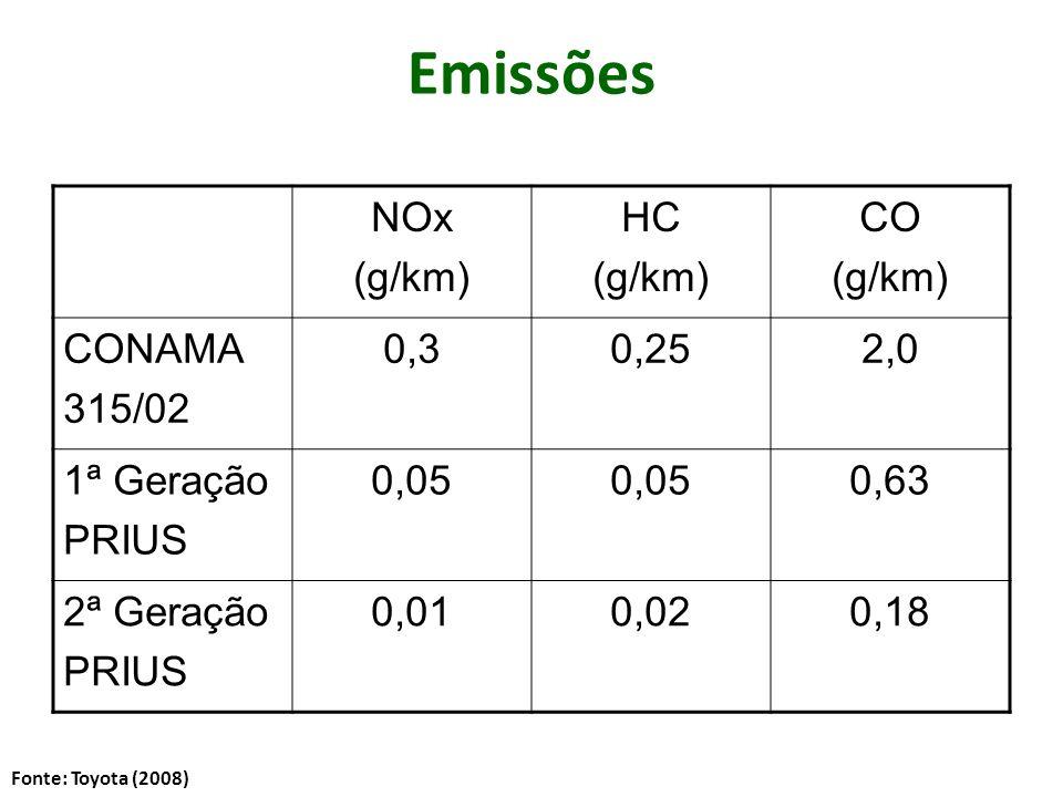 Emissões NOx (g/km) HC CO CONAMA 315/02 0,3 0,25 2,0 1ª Geração PRIUS
