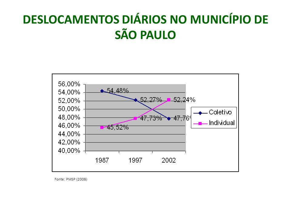 DESLOCAMENTOS DIÁRIOS NO MUNICÍPIO DE SÃO PAULO