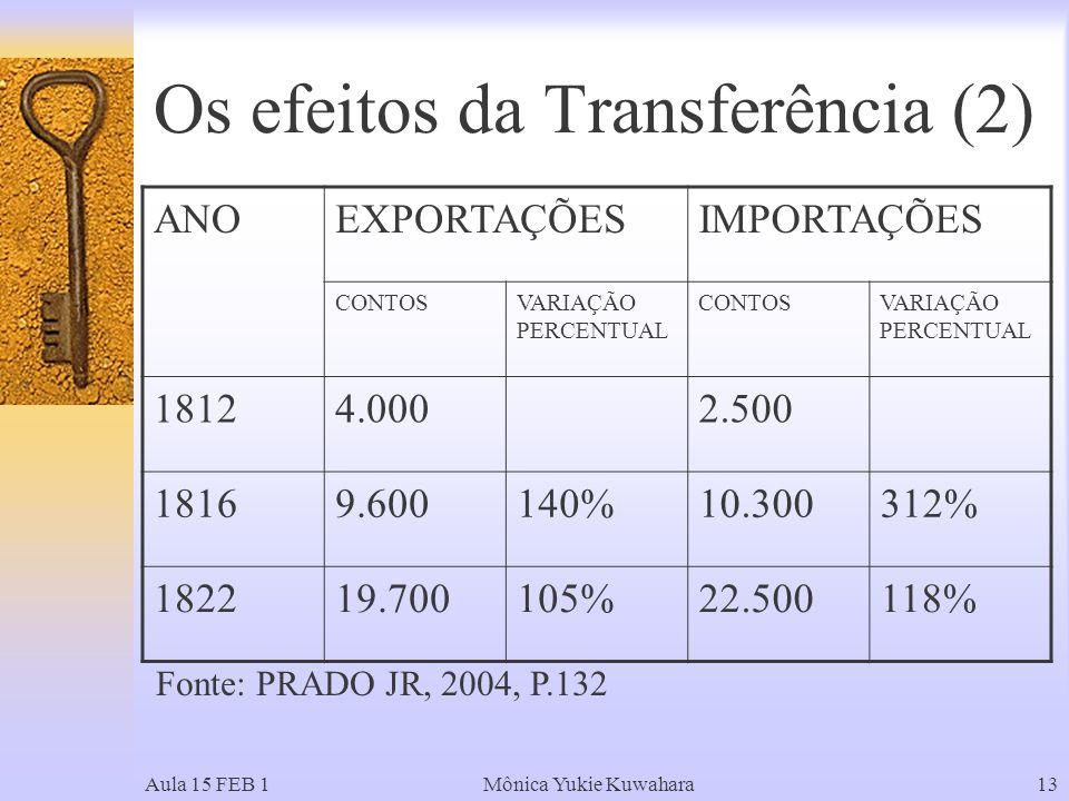 Os efeitos da Transferência (2)