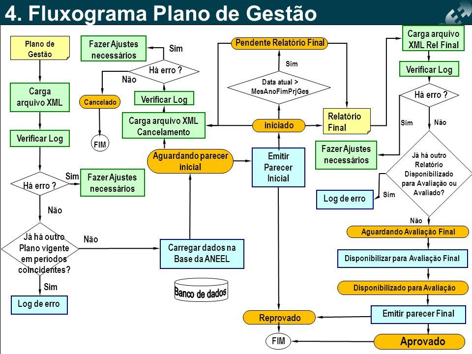 4. Fluxograma Plano de Gestão