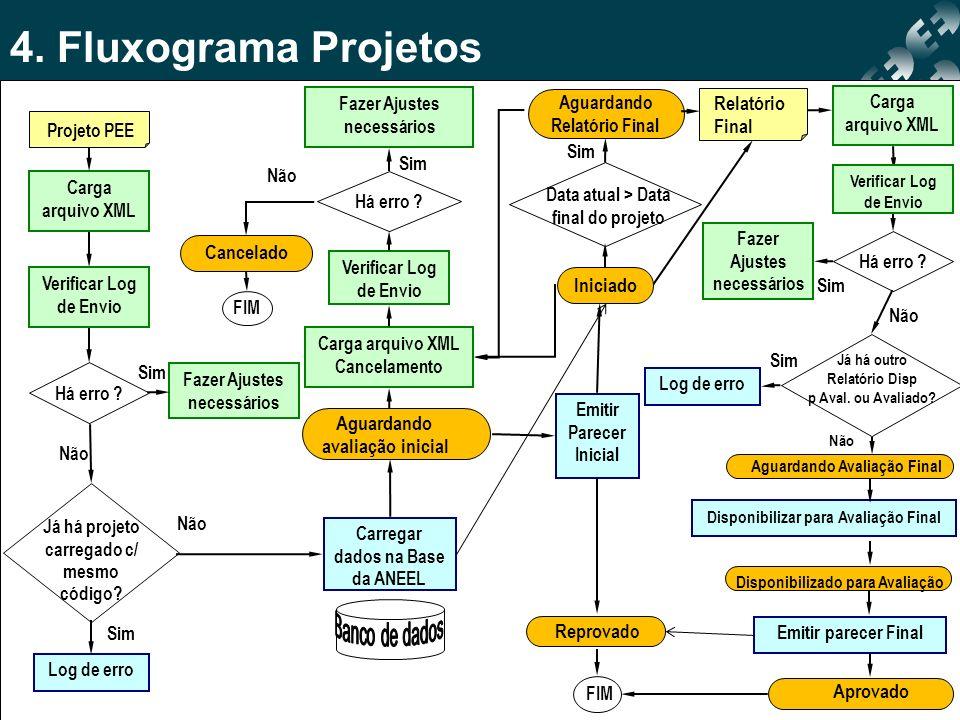 4. Fluxograma Projetos Relatório Final Cancelado Iniciado Aguardando