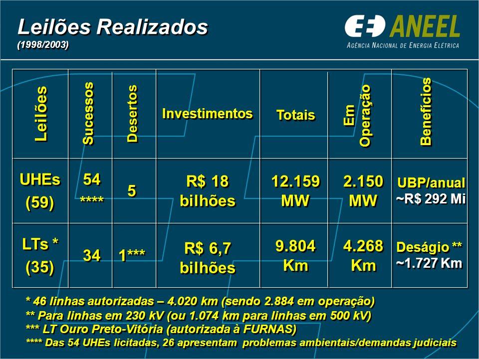 Leilões Realizados Leilões UHEs (59) 54 **** 5 R$ 18 bilhões 12.159 MW