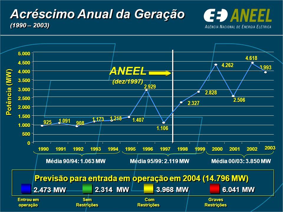 Previsão para entrada em operação em 2004 (14.796 MW)