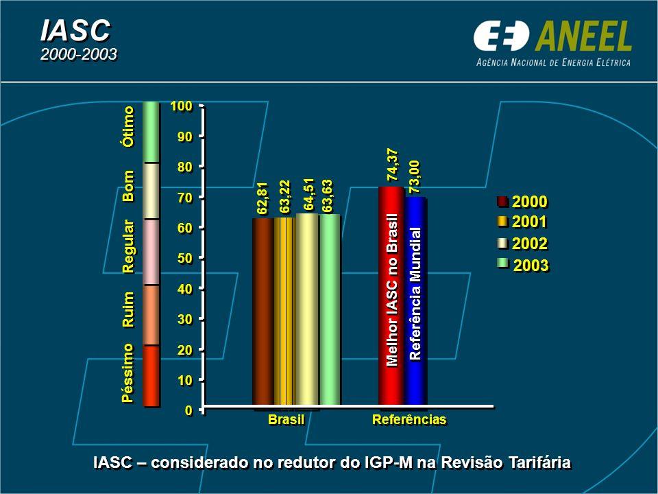 IASC – considerado no redutor do IGP-M na Revisão Tarifária