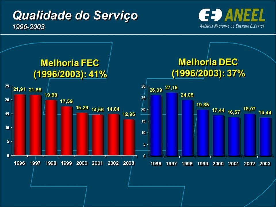 Qualidade do Serviço 1996-2003 Melhoria DEC (1996/2003): 37%