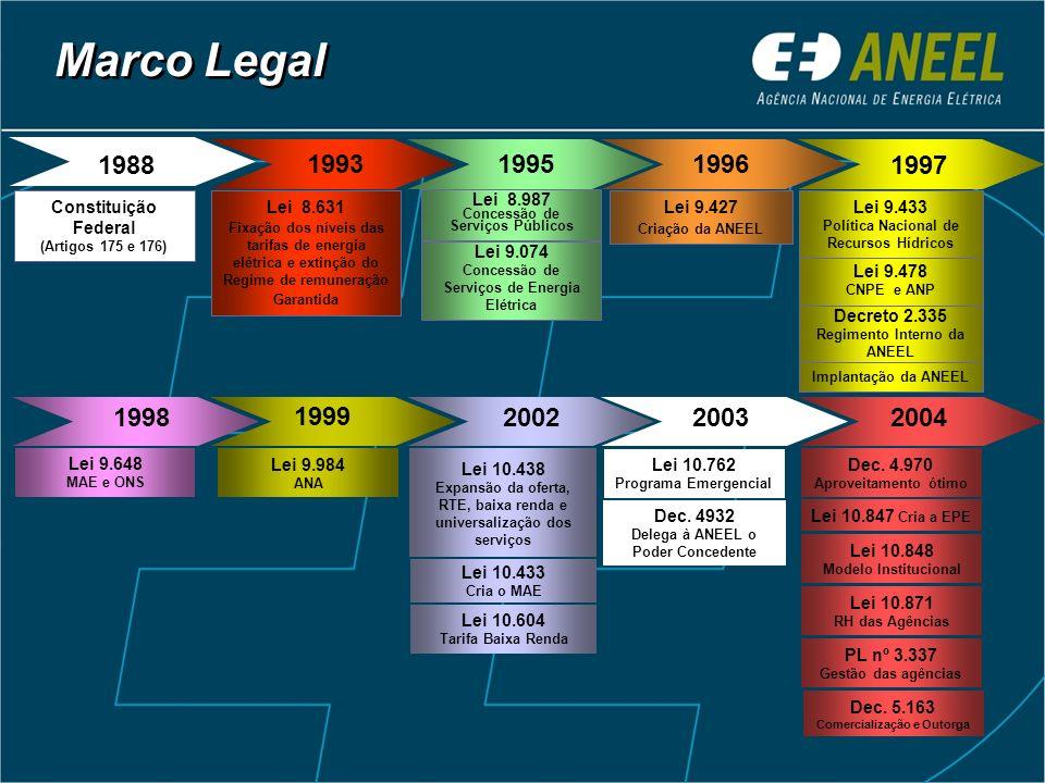 Marco Legal 1988. 1988. 1993. 1995. 1996. 1997. Constituição Federal. (Artigos 175 e 176) Lei 8.631.