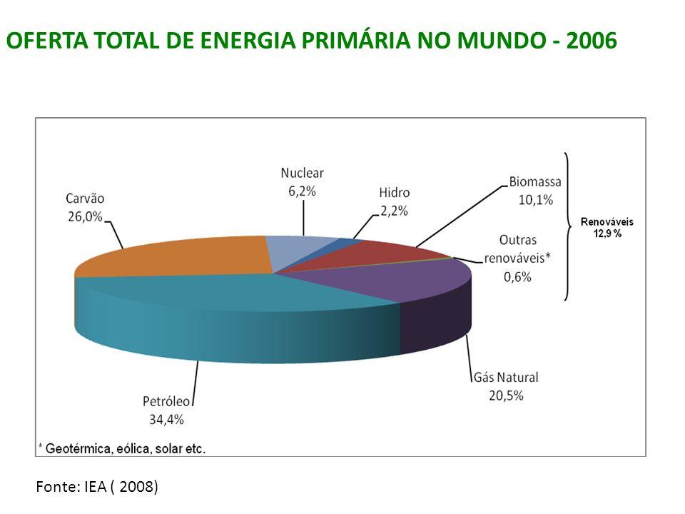 OFERTA TOTAL DE ENERGIA PRIMÁRIA NO MUNDO - 2006
