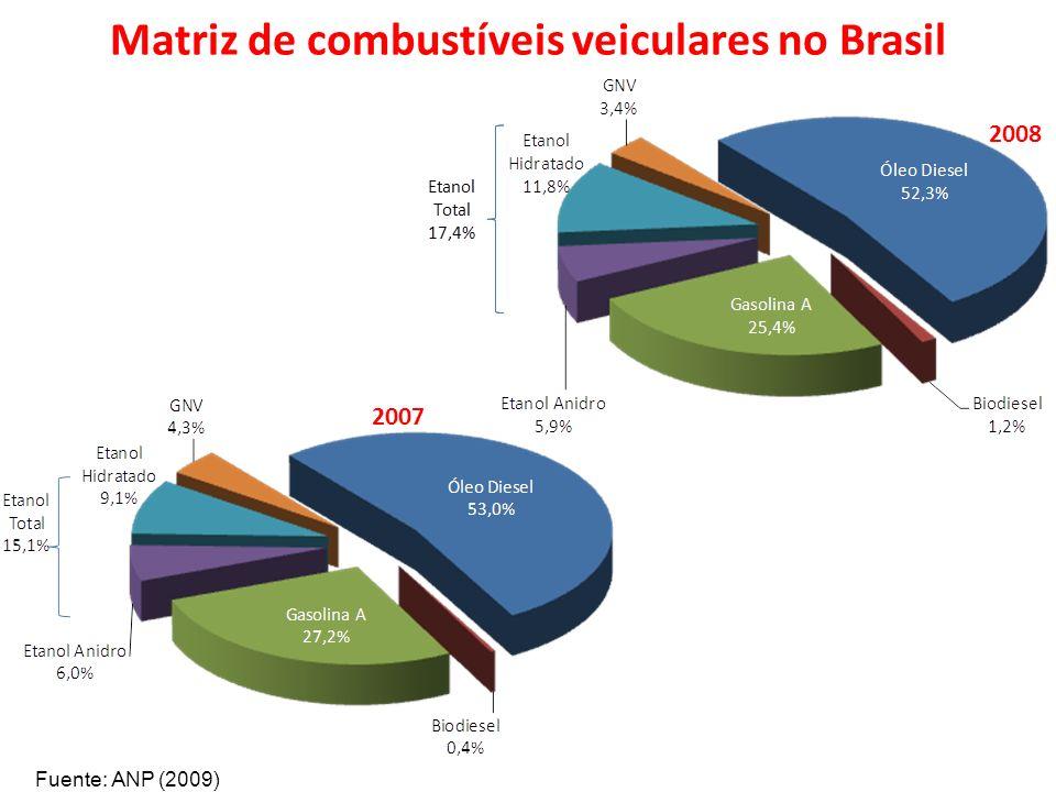 Matriz de combustíveis veiculares no Brasil