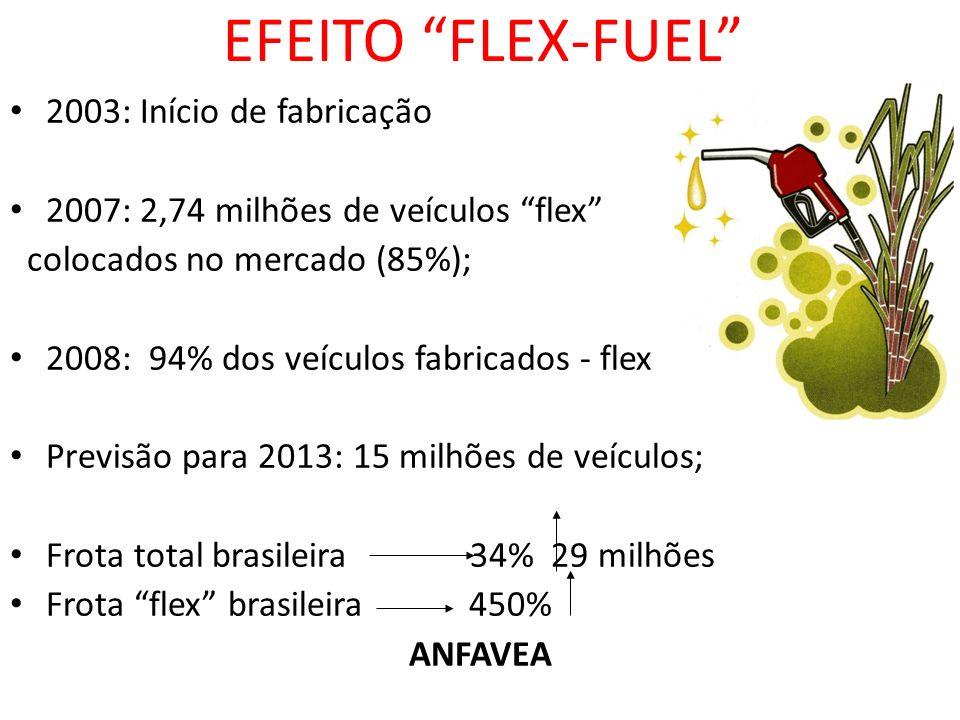 EFEITO FLEX-FUEL 2003: Início de fabricação