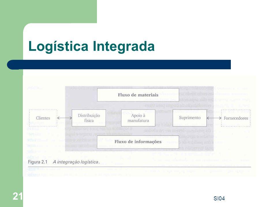 Logística Integrada SI04