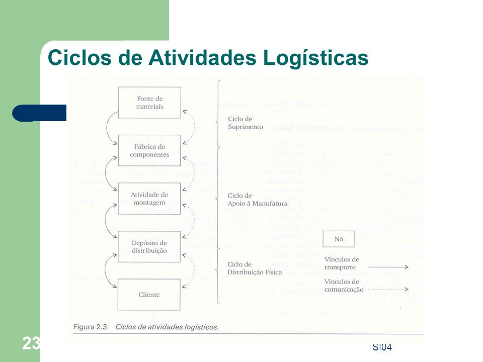 Ciclos de Atividades Logísticas