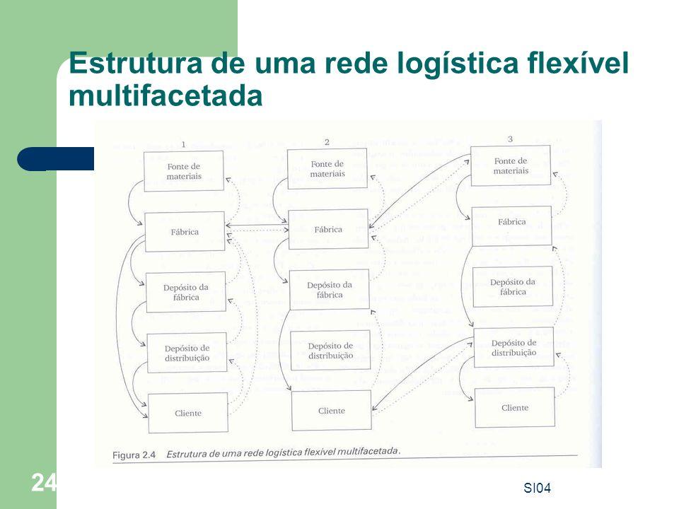 Estrutura de uma rede logística flexível multifacetada