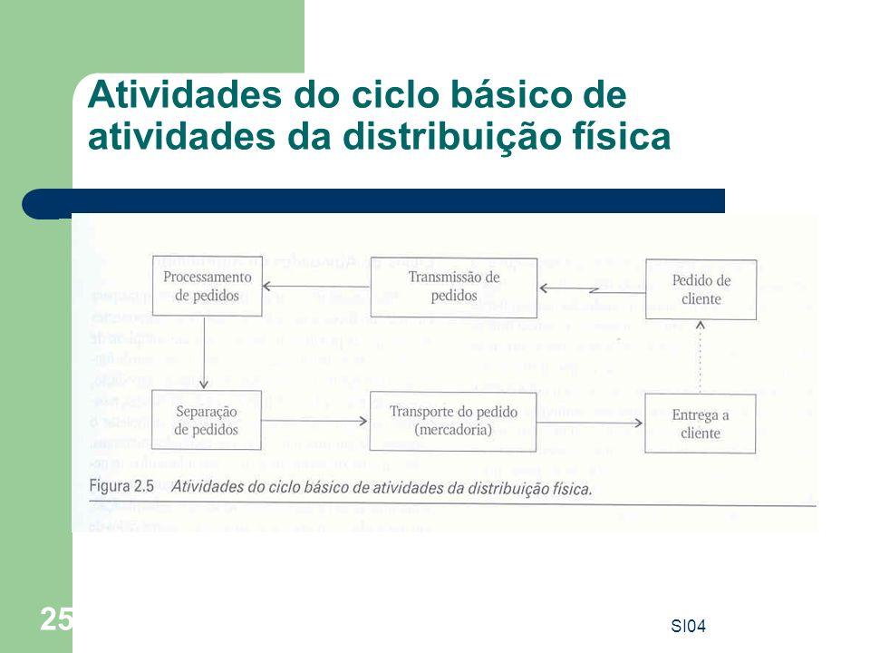 Atividades do ciclo básico de atividades da distribuição física
