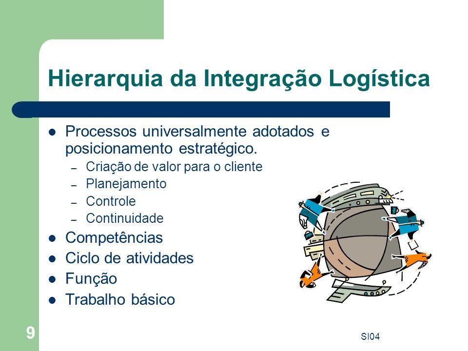 Hierarquia da Integração Logística