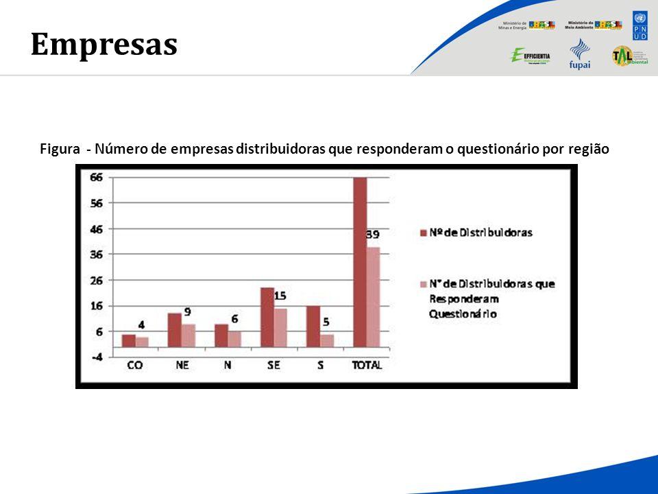 Empresas Figura - Número de empresas distribuidoras que responderam o questionário por região