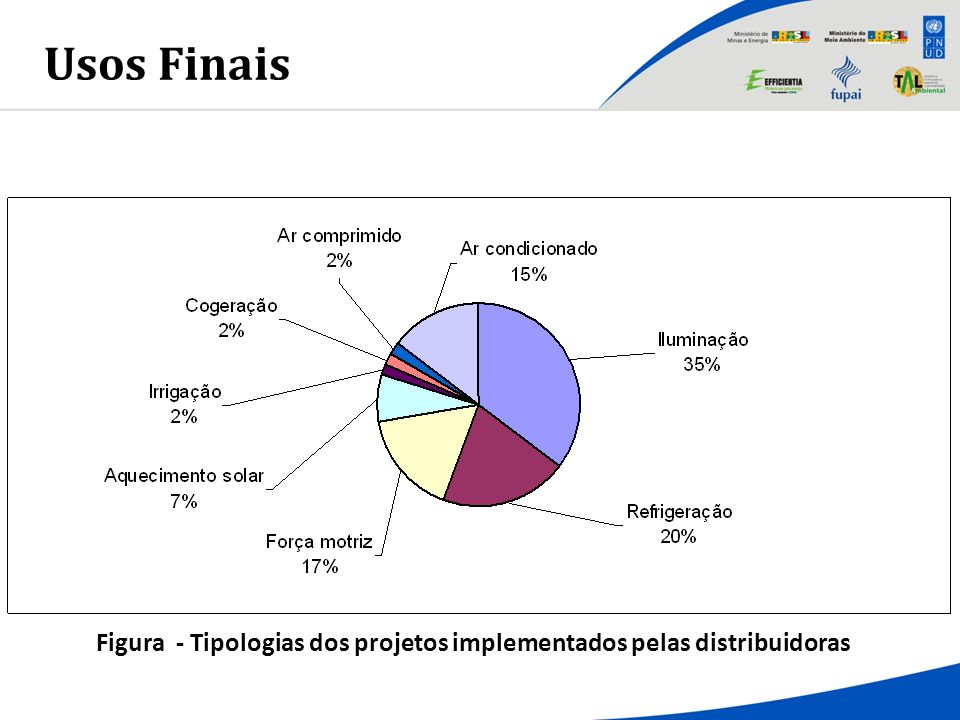 Figura - Tipologias dos projetos implementados pelas distribuidoras