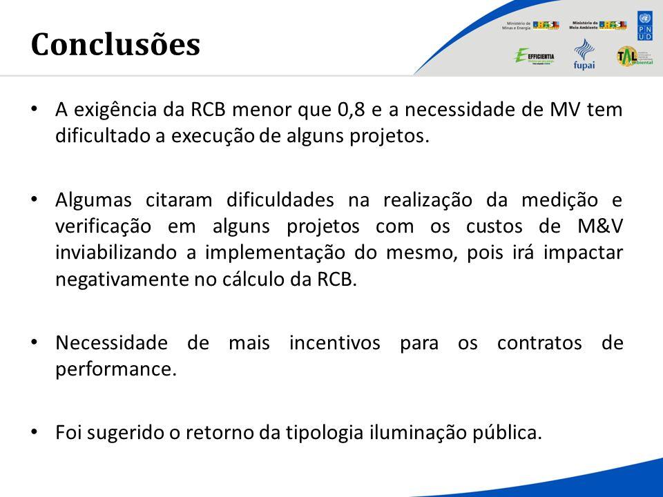 Conclusões A exigência da RCB menor que 0,8 e a necessidade de MV tem dificultado a execução de alguns projetos.