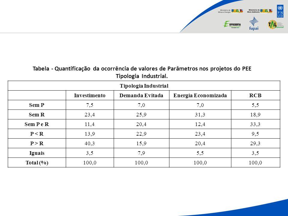 Tabela - Quantificação da ocorrência de valores de Parâmetros nos projetos do PEE Tipologia Industrial.