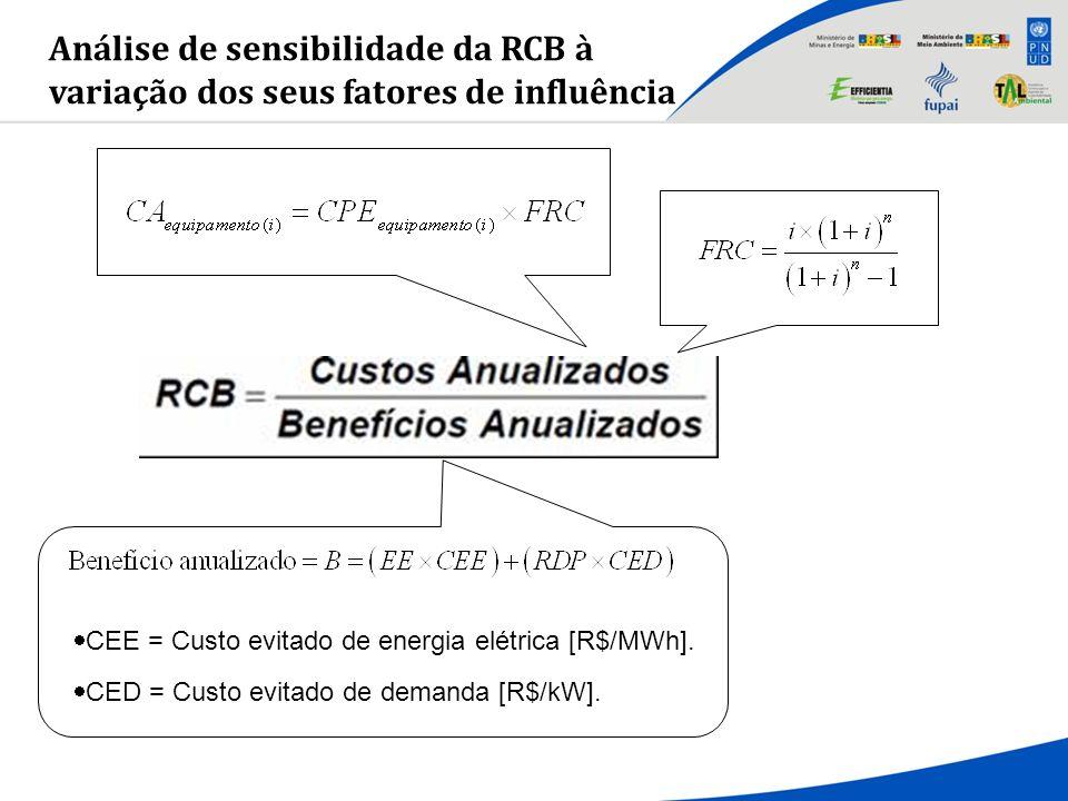 Análise de sensibilidade da RCB à variação dos seus fatores de influência