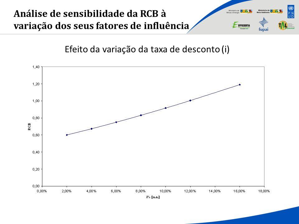 Efeito da variação da taxa de desconto (i)
