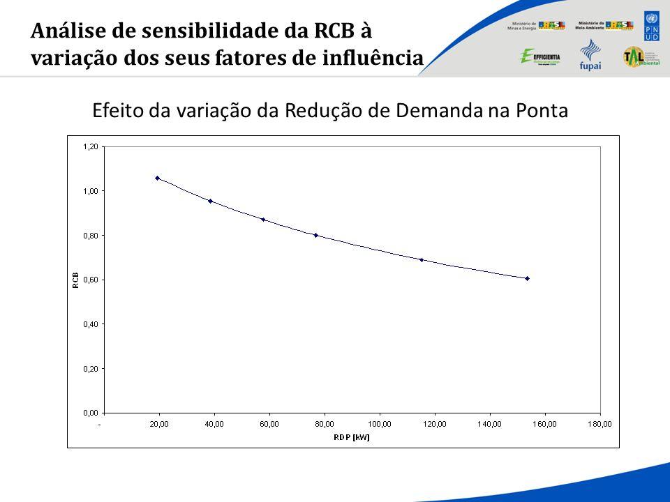 Efeito da variação da Redução de Demanda na Ponta