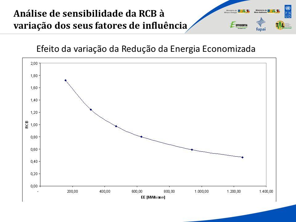 Efeito da variação da Redução da Energia Economizada