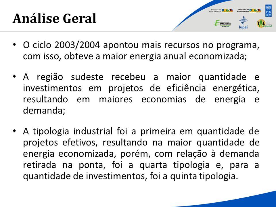 Análise Geral O ciclo 2003/2004 apontou mais recursos no programa, com isso, obteve a maior energia anual economizada;