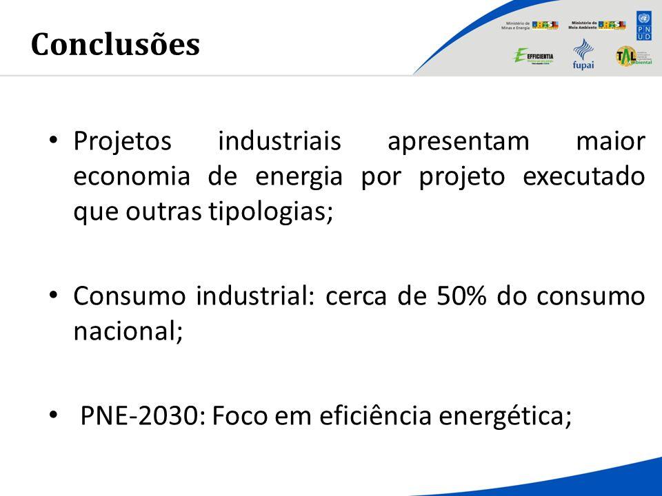 Conclusões Projetos industriais apresentam maior economia de energia por projeto executado que outras tipologias;