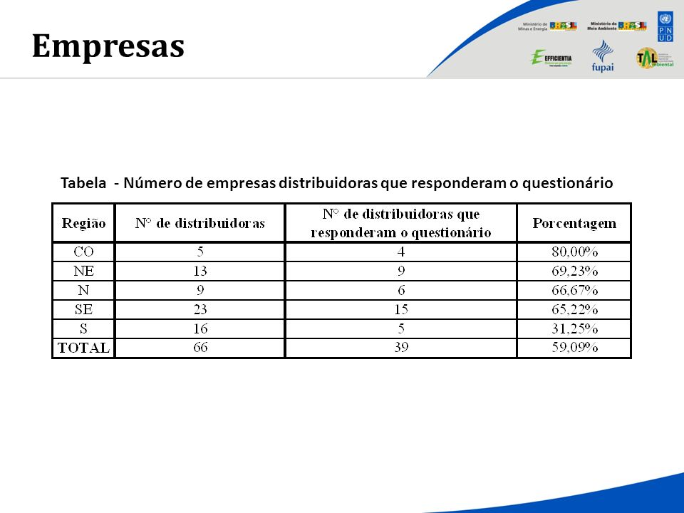 Empresas Tabela - Número de empresas distribuidoras que responderam o questionário