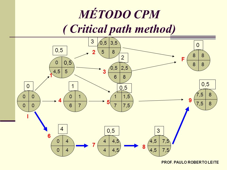 MÉTODO CPM ( Critical path method)