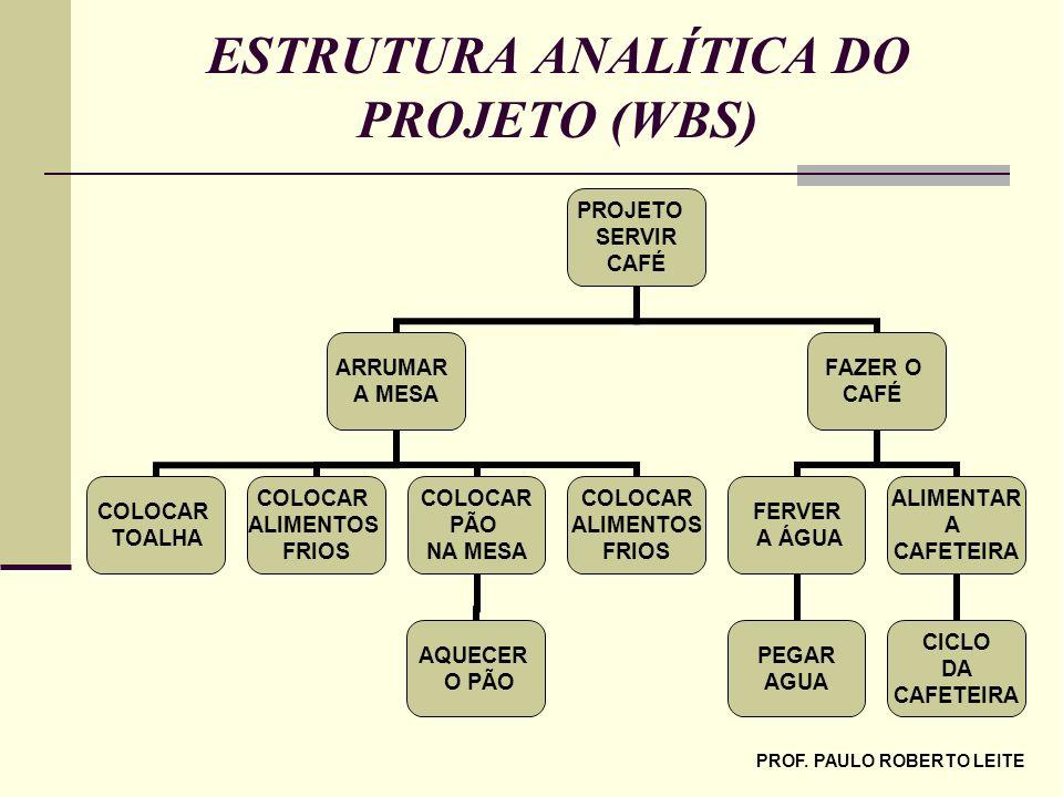ESTRUTURA ANALÍTICA DO PROJETO (WBS)