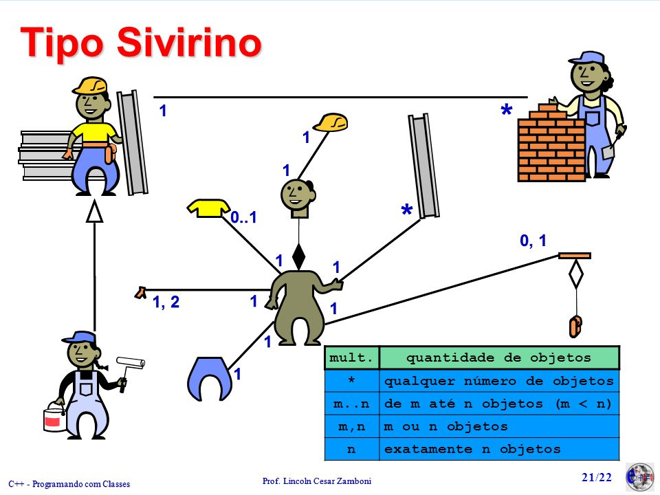 Tipo Sivirino * 1. 1. 1. * 0..1. 0, 1. 1. 1. 1, 2. 1. 1. 1. mult. quantidade de objetos.