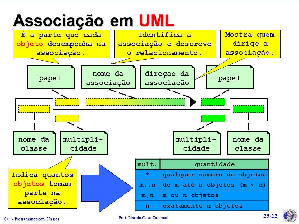Associação em UML É a parte que cada objeto desempenha na associação.