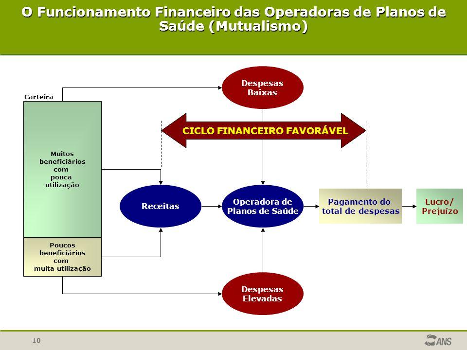 O Funcionamento Financeiro das Operadoras de Planos de Saúde (Mutualismo)