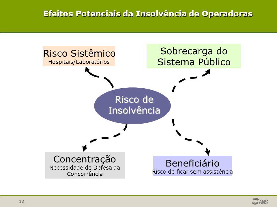 Efeitos Potenciais da Insolvência de Operadoras