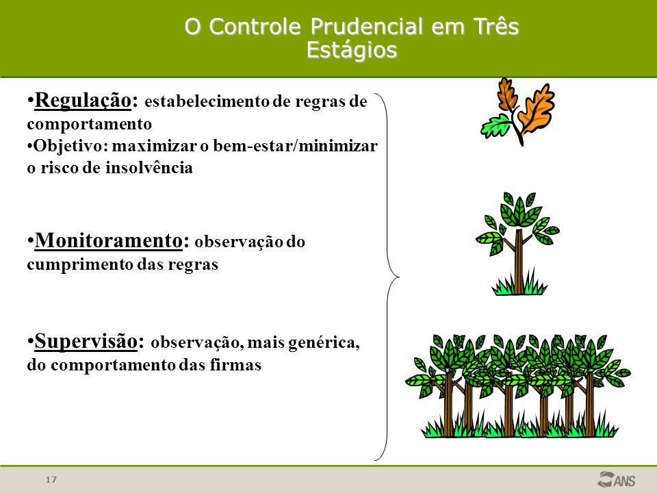 O Controle Prudencial em Três Estágios