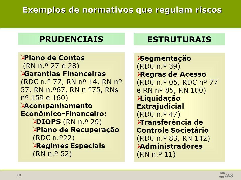 Exemplos de normativos que regulam riscos