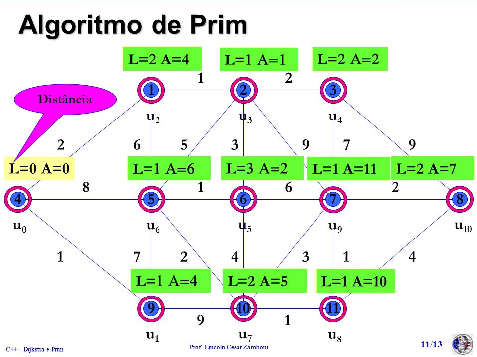 Algoritmo de Prim L=  A=0 L=2 A=4 L=1 A=1 L= A=0 L= A=0 L=2 A=2 1 2
