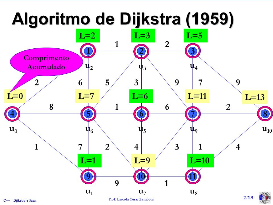 Algoritmo de Dijkstra (1959)