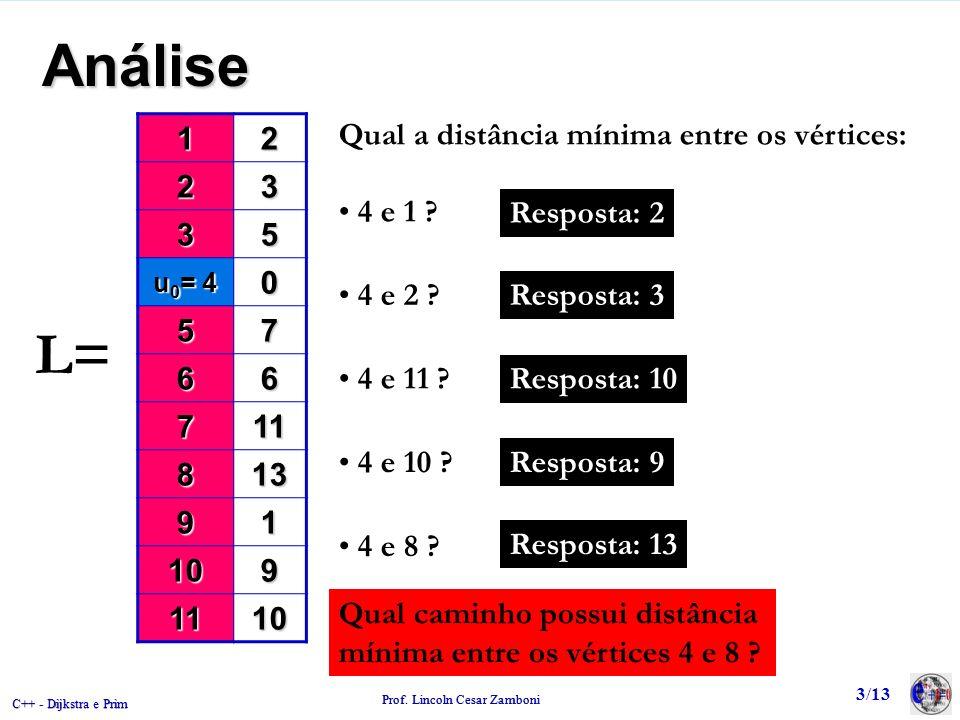 Análise 1. 2. 3. 5. u0= 4. 7. 6. 11. 8. 13. 9. 10. Qual a distância mínima entre os vértices: